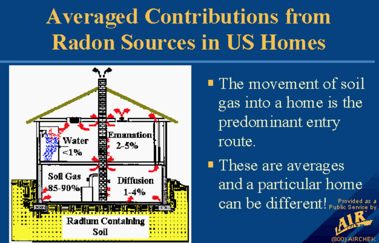 what if you discover radon and plan on selling your home