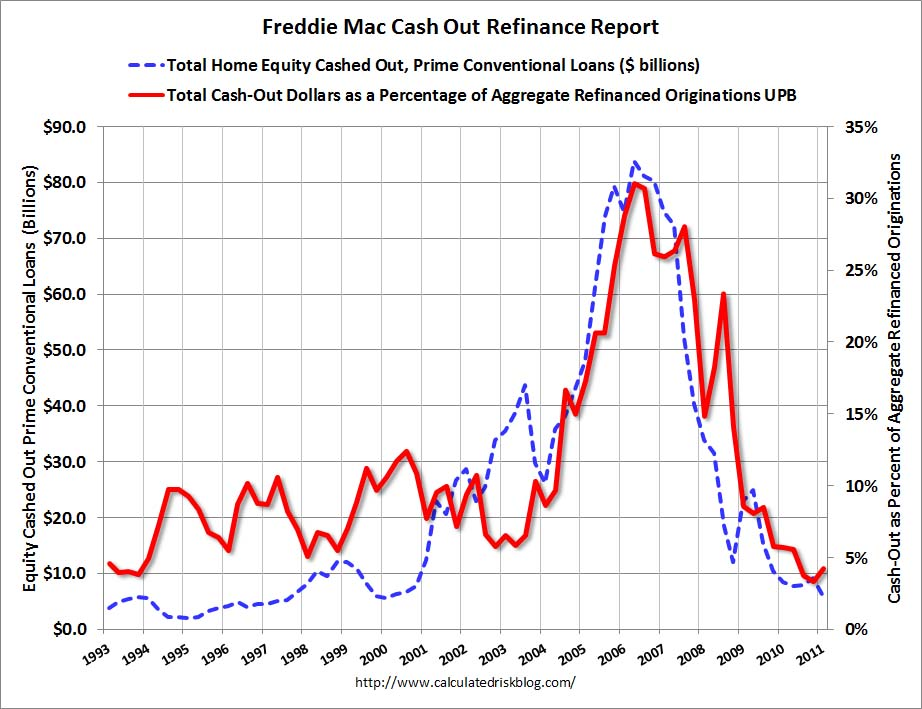 Freddie Mac Refi Amount