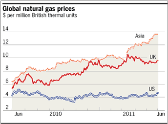What Is The Current Cost Per Btu Of Natural Gas