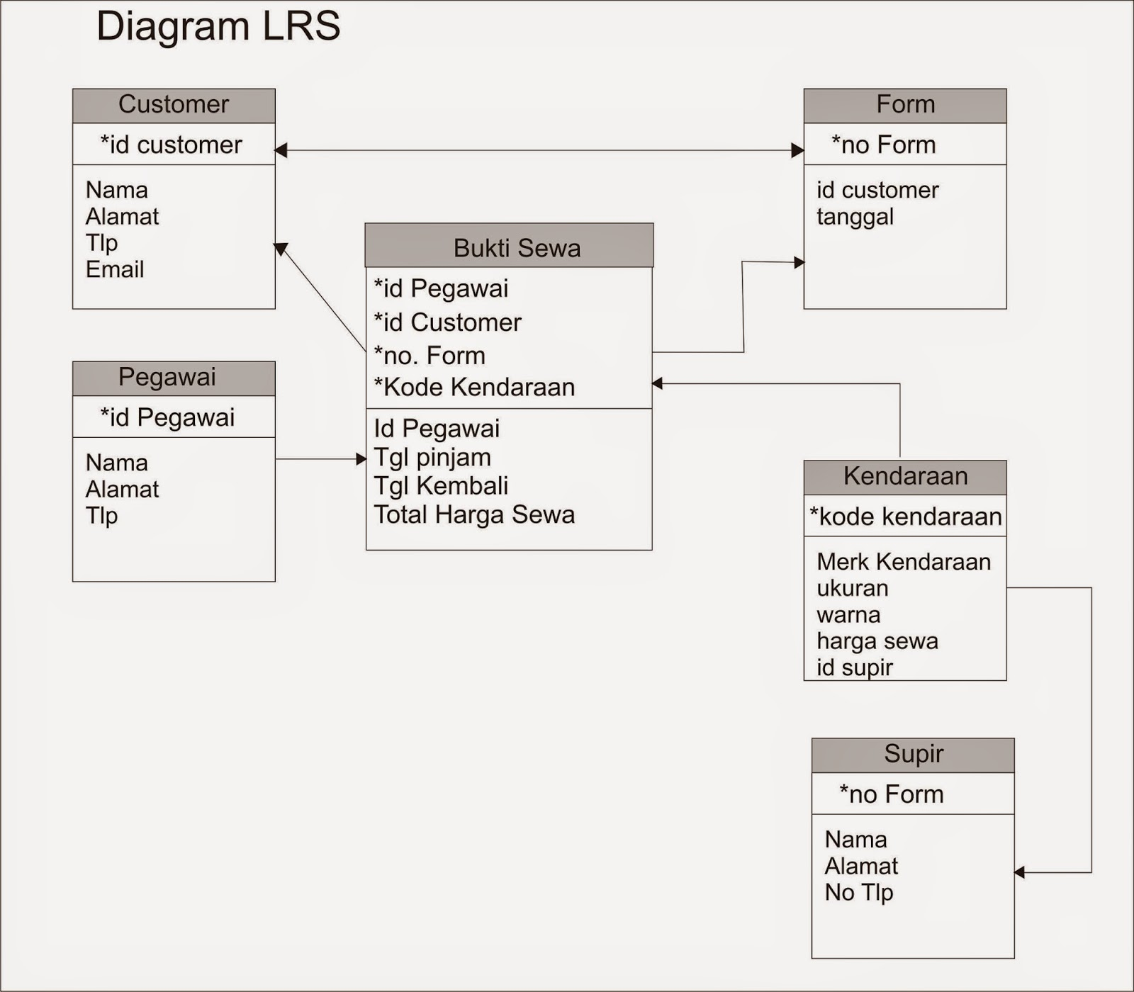 Analisa dan perancangan sistem februari 2015 bab iv ccuart Choice Image