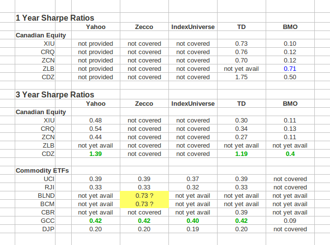 Howtoinvestonline How To Sharpe N Your Etf Selection Process