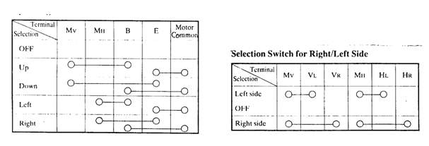 Diagram kerja switch