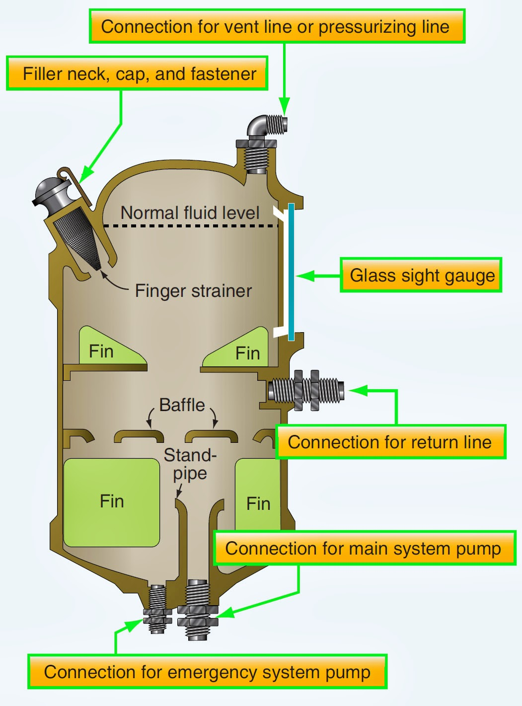 Aircraft Systems Hydraulic System Components