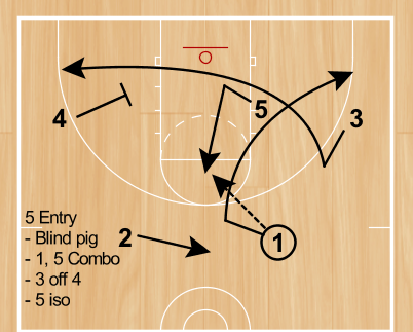 We Are Small And Reasonably Quick I Want Players To Execute Simple Basketball Actions