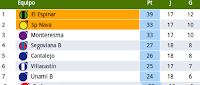 el sporting nava de fútbol sube a la 2ª posición de la clasificación