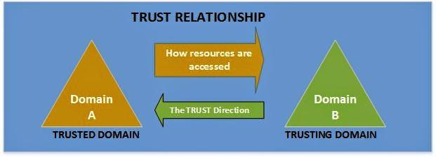 Trust Relationship
