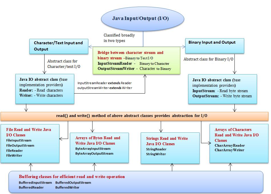 Java io internal details of java input and output class java block diagram of java io classes interdependency ccuart Choice Image
