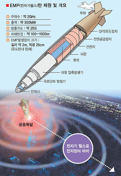 electromagnetic bomb essay Radiation is quite a rare and popular topic for writing an essay electromagnetic waves are a uranium atomic bomb known as little boy was detonated.
