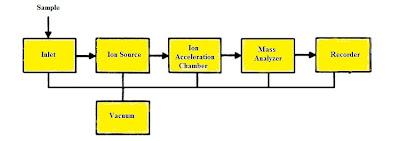 Mass Spectrometry: Basic parts of a mass spectrometer