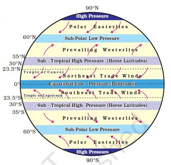Earths Wind Diagram Illustration Of Wiring Diagram