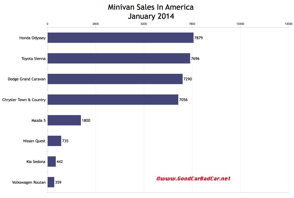 USA minivan sales chart January 2104