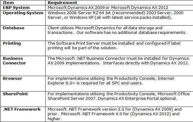 Axaptau Hardware Software Requirements For Microsoft Dynamics - Hardware and software requirements