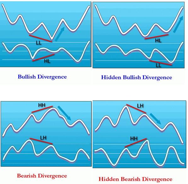 Divergence definition forex