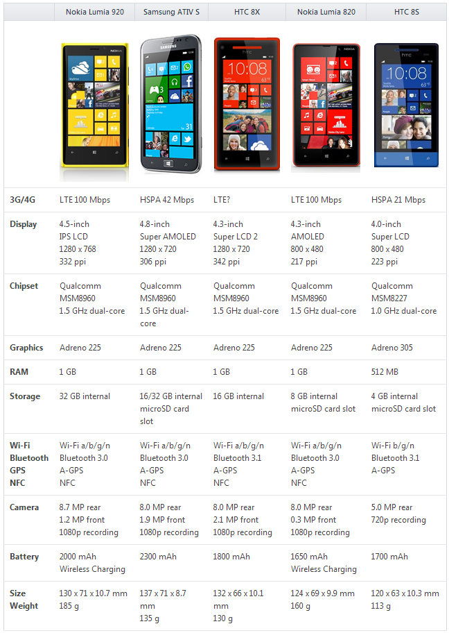 Nokia Lumia 920 VS. Samsung ATIVS VS. HTC 8X VS. Nokia Lumia 820 VS