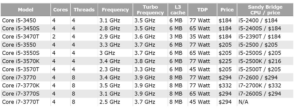 Unboxing, review, intel, core, i2, i5, i7, i52500k, i72600k, asus, maximus, amd, xfx, hd, 6870, cooler, master