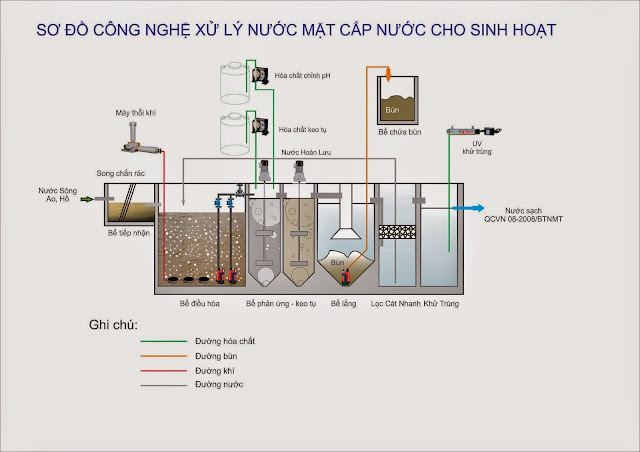 sơ đồ công nghệ xử lý nước mặt cho sinh hoạt