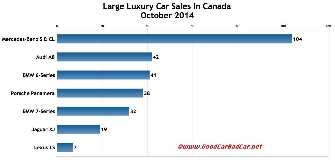 Canada large luxury sales chart October 2014