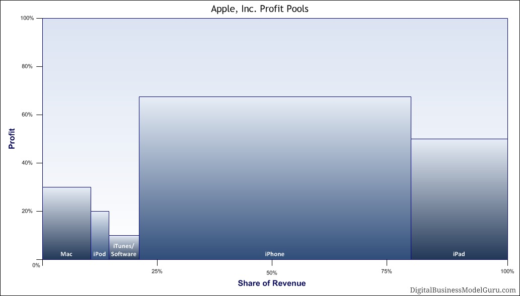 case analysis of apple Apple ipod: a history and case study michael porter's five forces analysis  porter's five forces is a business strategy framework developed by michael e porter of the harvard business school in 1979.