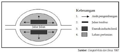 Bentuk desa linear