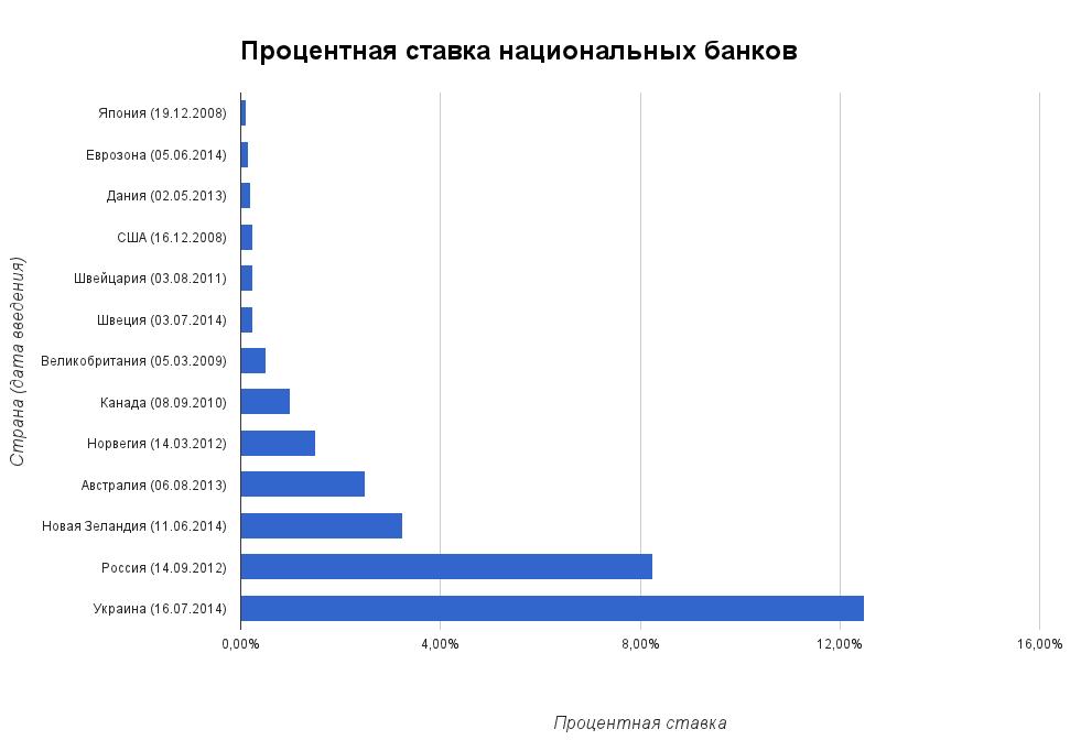 Процентная ставка национальных банков мира
