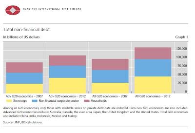 Total de crédito no financiero a nivel mundial en 2012