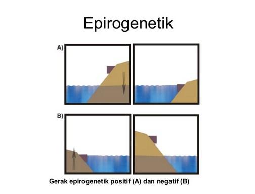 Definisi Pengertian Gerak Epirogenetik dan Orogenetik