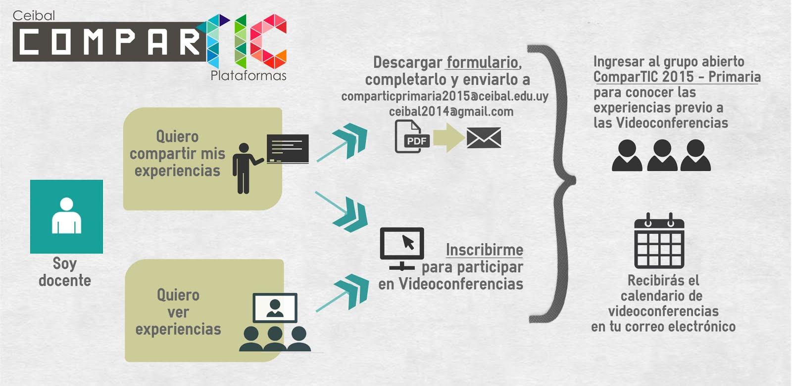 COMPAR TIC