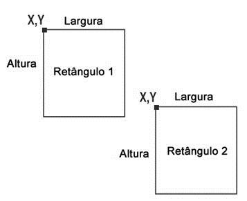 Demonstração de como detectar a colisão de dois retângulos