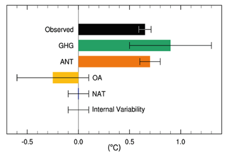 IPCC AR5 figure 10.5: Likely ranges (whiskers) and their mid-points (bars) for attributable warming trends over the 1951–2010 period due to greenhouse gases, other anthropogenic forcings (OA), natural forcings (NAT), combined anthropogenic forcings (ANT) and internal variability. The HadCRUT4 observations are shown in black. Click to Enlarge.