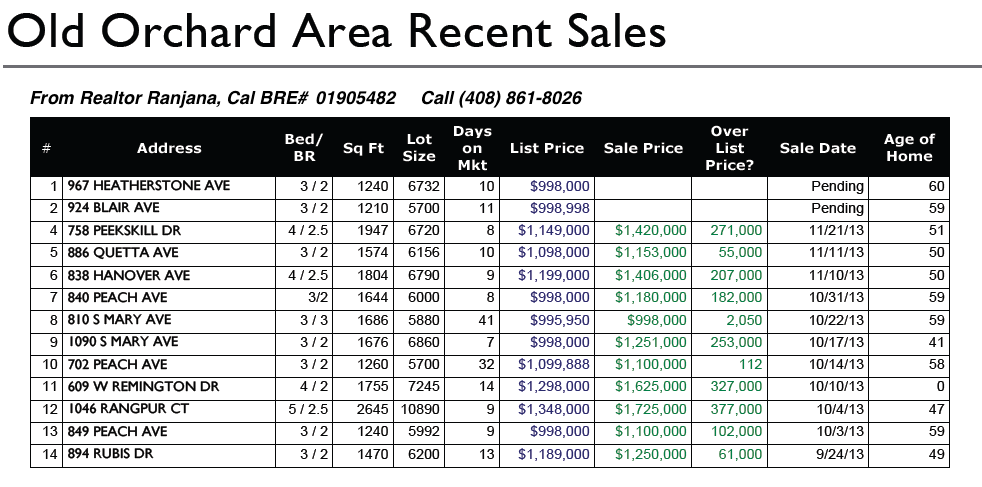 Sunnyvale Old Orchard Neighborhood Recent Home Sales