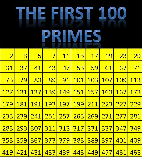 home images primes to 100 primes to 100 facebook twitter google+ ...