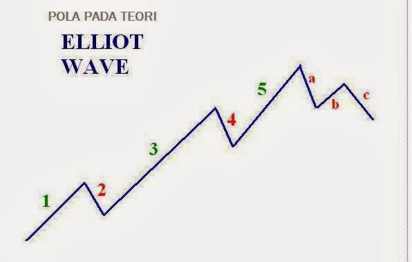 Rahasia trading forex selalu profit