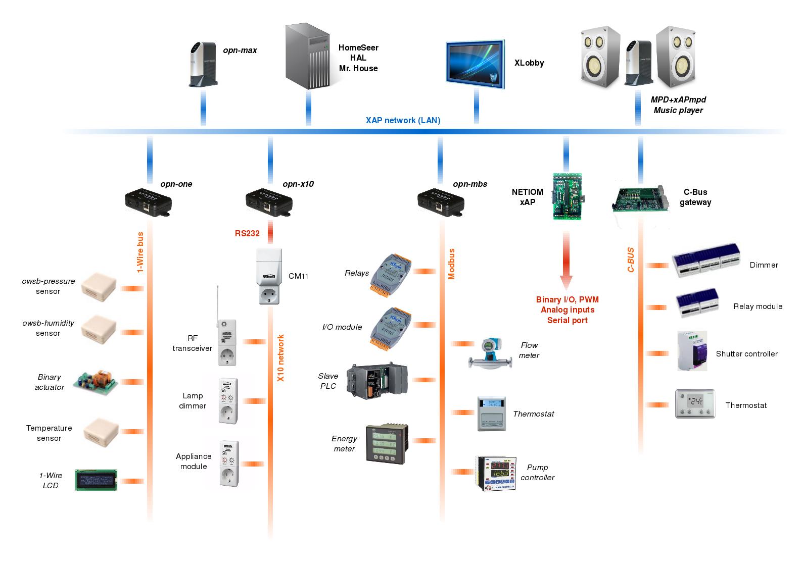 Panstamp Weblog Opnode Pantastic Architecture Of A New Server Controller