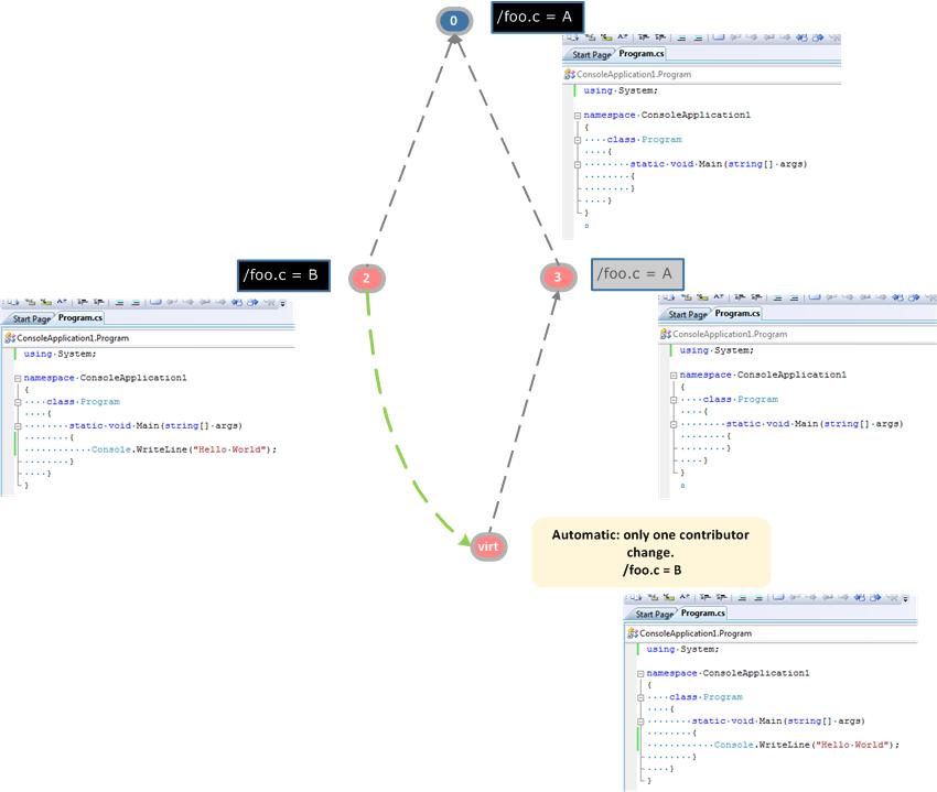 Git merge strategy recursive theirs