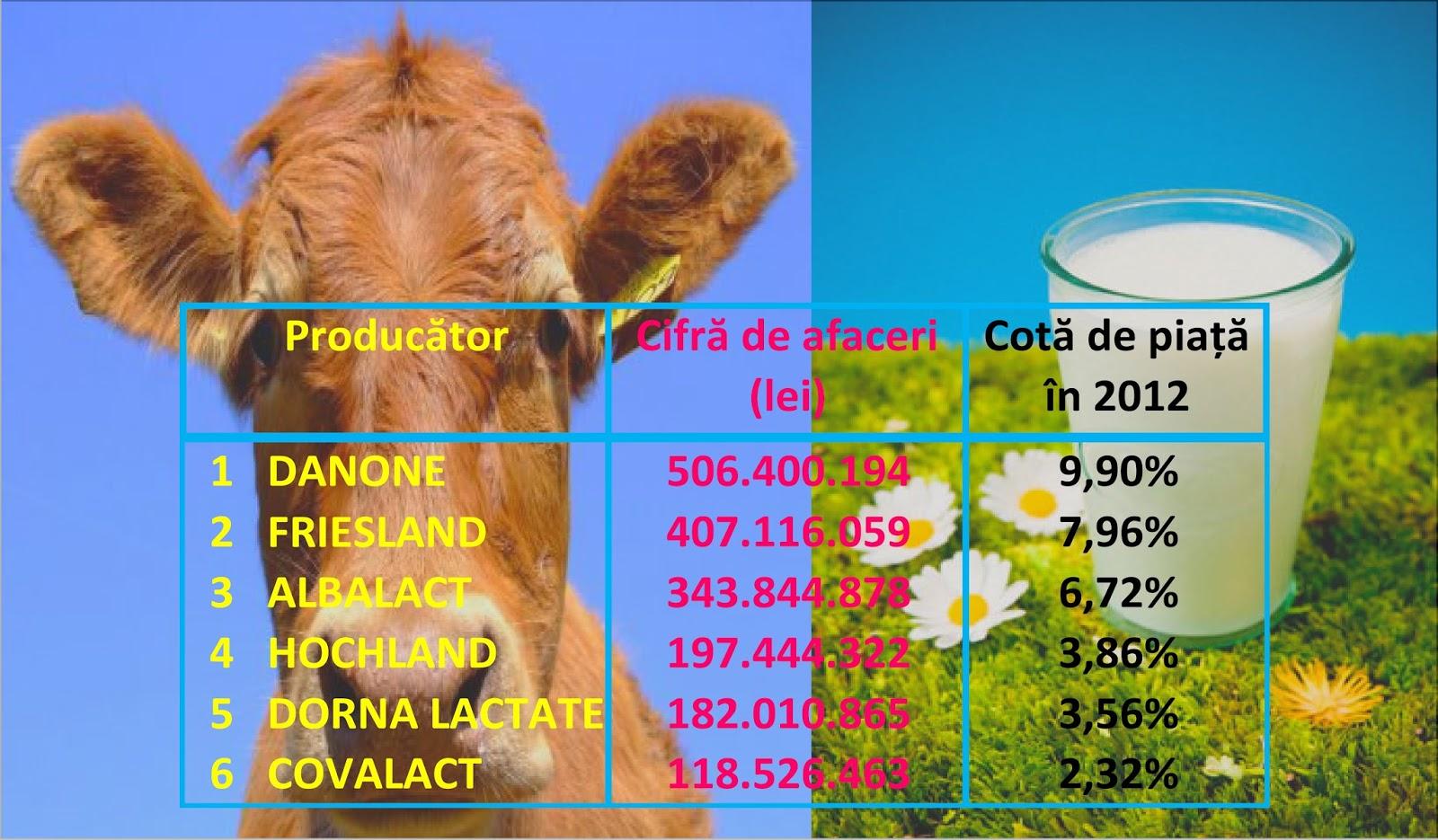 Producători lactate