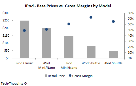 iPod - Price vs. Gross Margins by Model