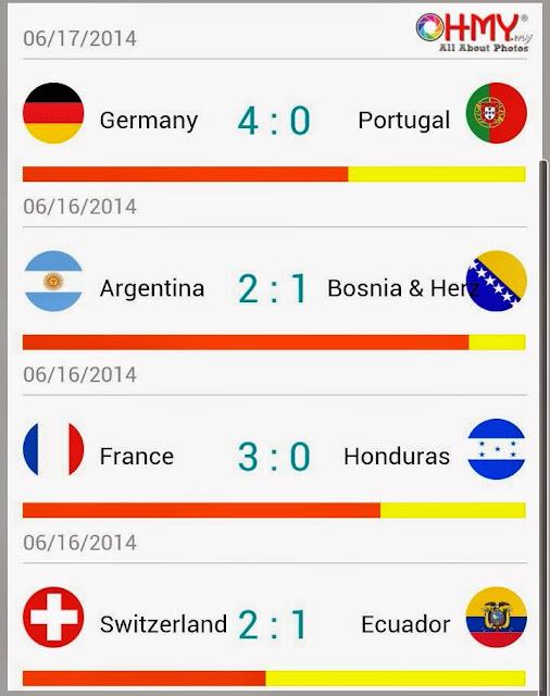 Keputusan Terkini Piala Dunia Brazil 2014