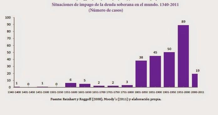 Impago de deuda soberana entre 1340 a 2011