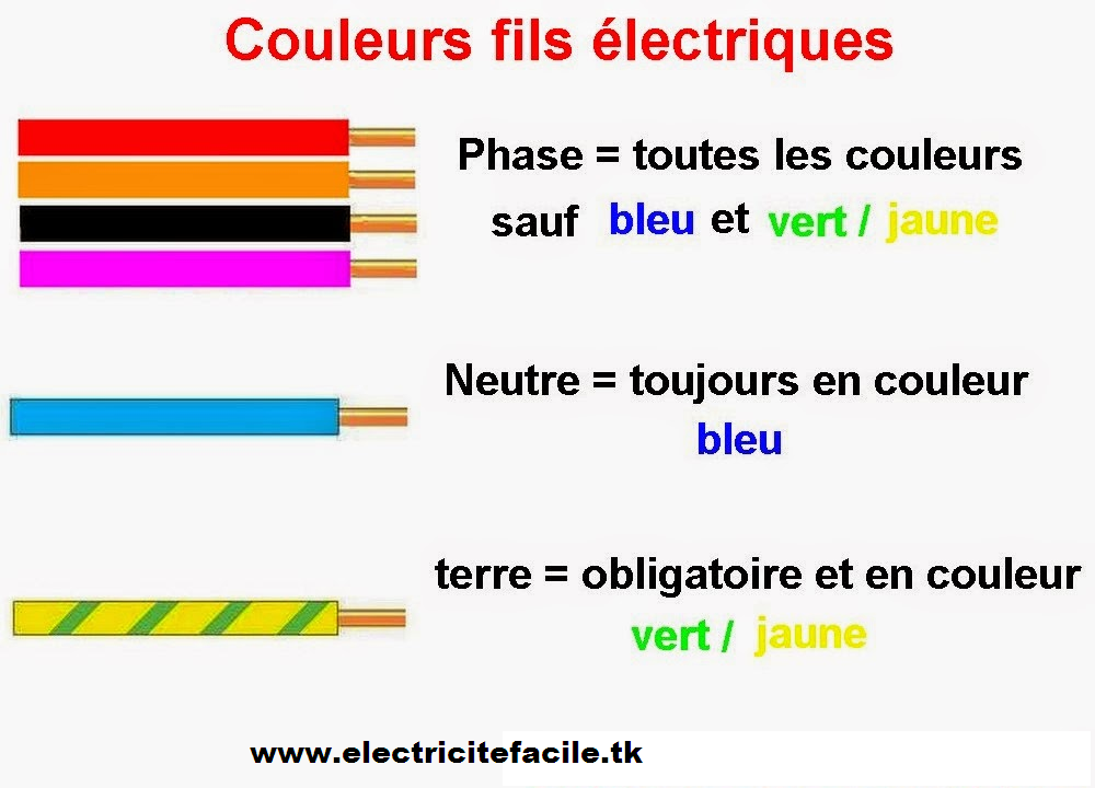 installation electrique code couleur fil cable electrique. Black Bedroom Furniture Sets. Home Design Ideas