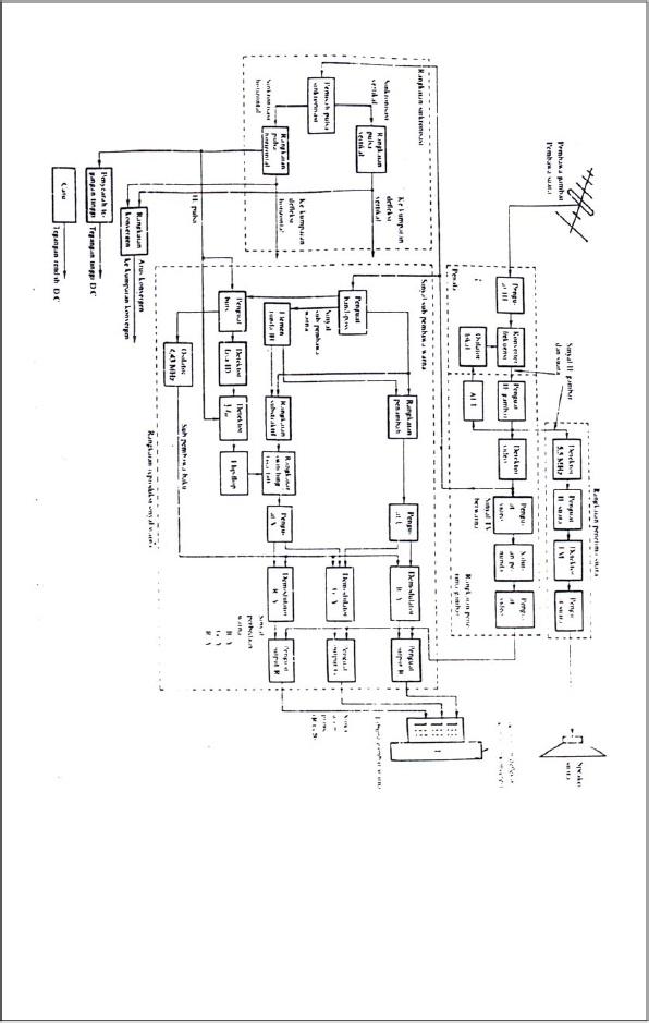 Audio video blok diagram penerima tv berwarna sinyal sinyal tv berwarna dapat dibagi dalam tiga grup yaitu sinyalluminansi sama dengan sinyal video untuk penerima ccuart Choice Image