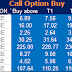 Future and Option Recommendation for 16 December 2014