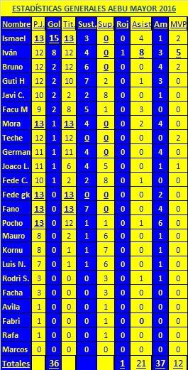 Estadísticas AEBU MAYOR 2016