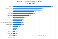Canada 2012 midsize luxury suv sales chart