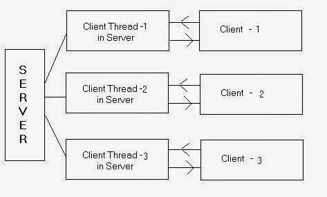 Utility of PThread on Linux