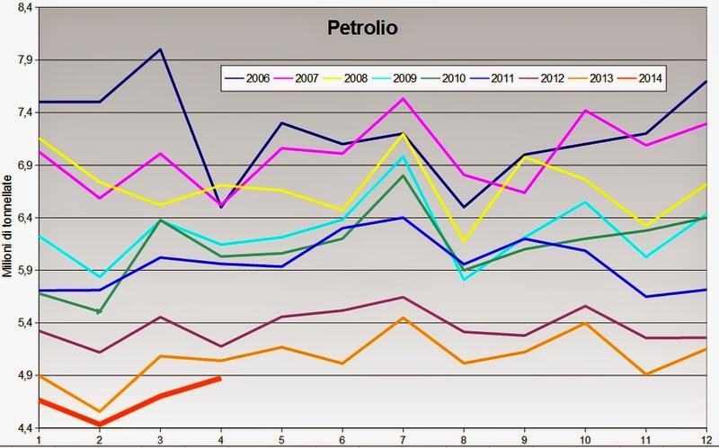 petrolio2014apr+1 I consumi petroliferi italiani nel mese di Aprile, continua la picchiata,   3,3%, giù i carburanti
