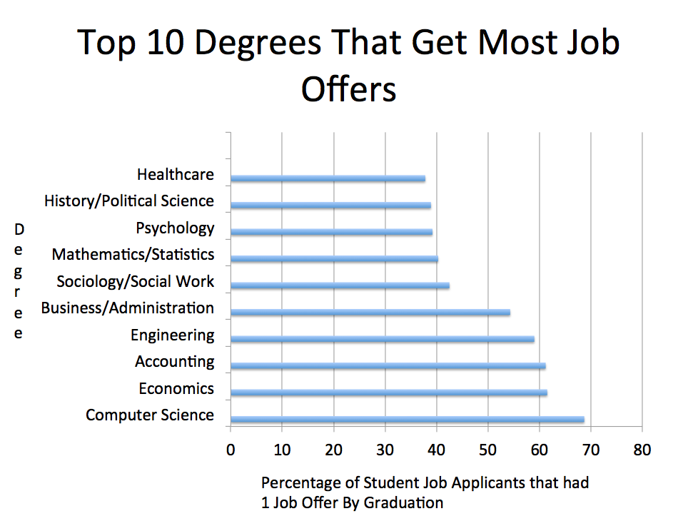 Criminology highest demand college degrees