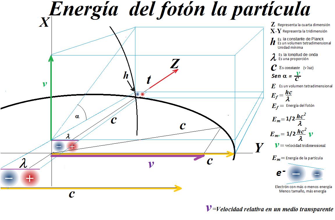 Resultado de imagen de Únicamente, en un laboratorio aparecieron partículas que tenían energías del orden de la masa de Planck: