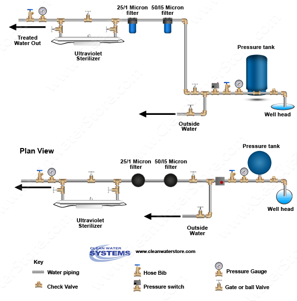 outside light wiring diagram uk clean well water report should i install an ultraviolet  clean well water report should i install an ultraviolet