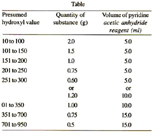 Quantity of Substance for Analysis