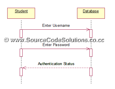 uml diagrams for student information system